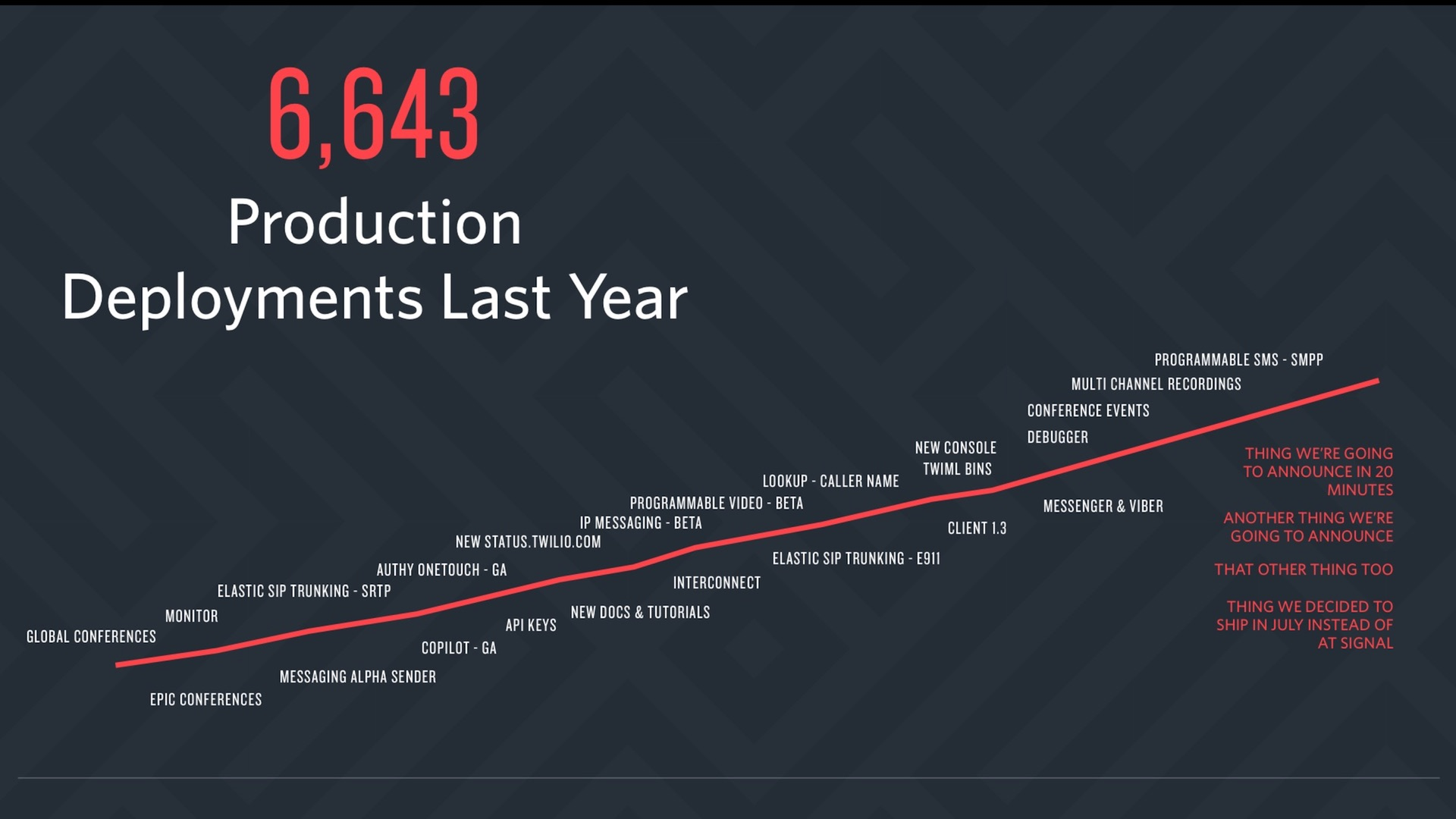 6,643 deploys per year for Twilio in 2015.