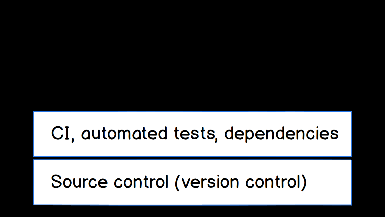 CI, automated tests and app dependencies as layer 2 in DevOps.