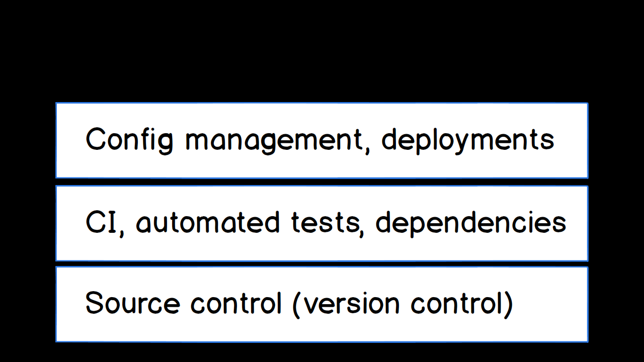 Configuration management and automated deployments in layer 3 of DevOps.