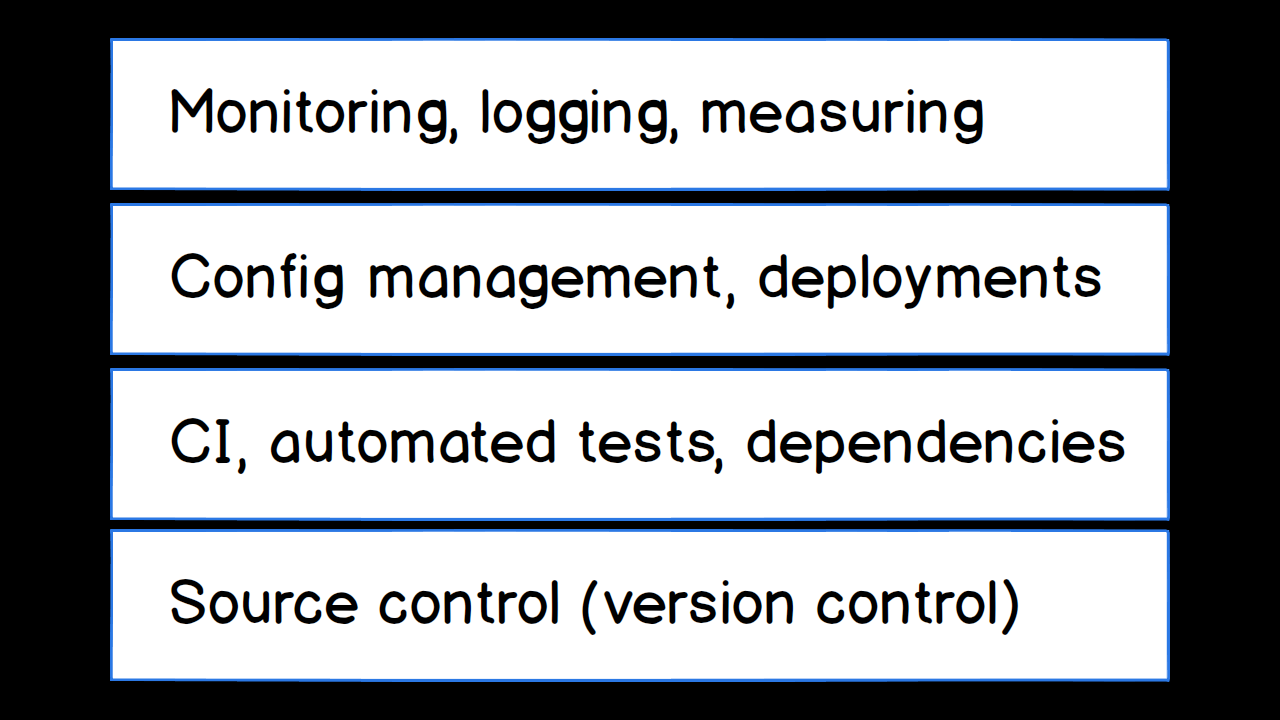 Monitoring, logging and measuring in layer 4 of DevOps.