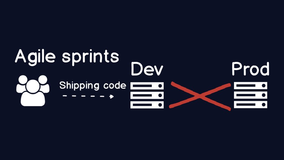 Some teams try to get around the production problem by shipping to dev, but they still are not creating value.