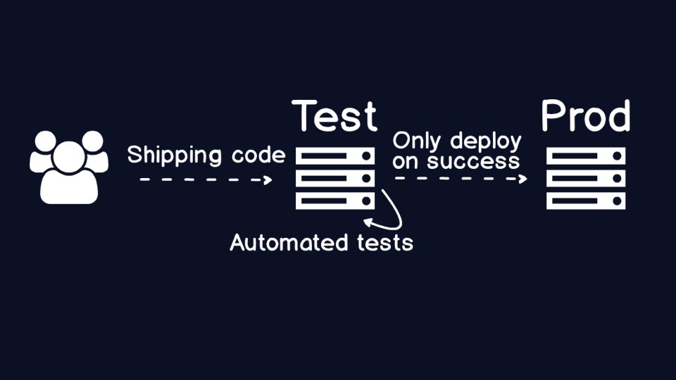Automated tests in dev only deploy to production when they are successful.