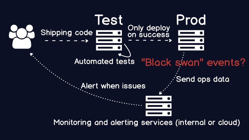 When production is running smoothly with many tests, do that increase the chance of black swan-type events?