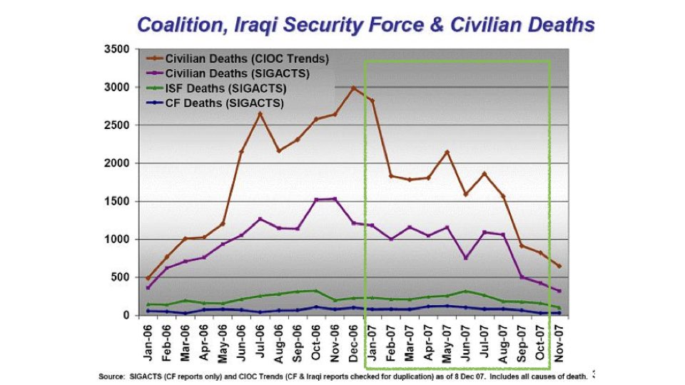 U.S. military and civilian casualties in Iraq.