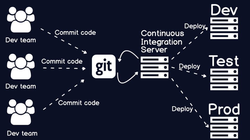 Add a continuous integration server to build the code that is committed to your source control repository.