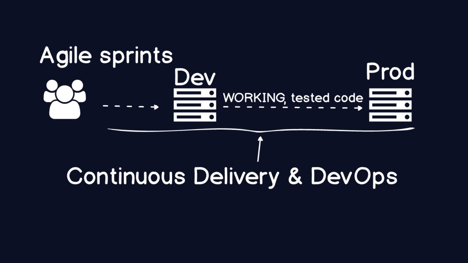 Agile sprints deliver code to a development environment and then automate the deployment into production.