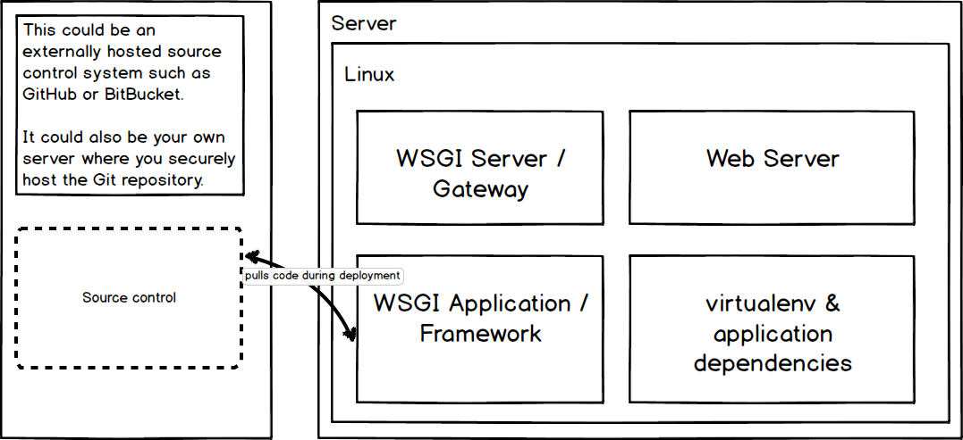 App deployment uses a server to pull from the source control system.