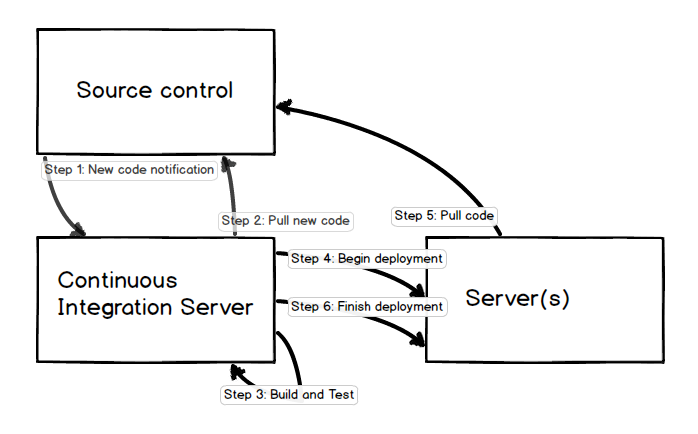 One potential way for continuous integration to work with source control and a deployment environment.