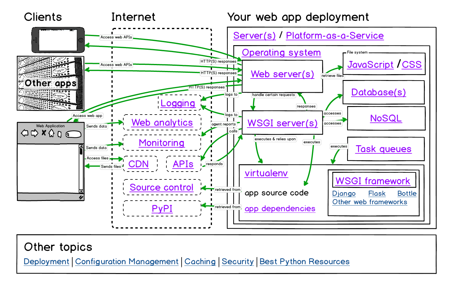 Full Stack Python deployments map.