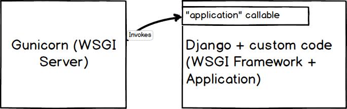 Gunicorn WSGI server invoking a Django WSGI application.