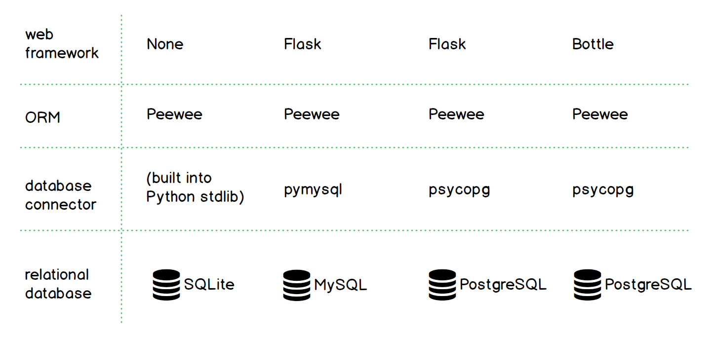 Example Peewee configurations with different web frameworks.