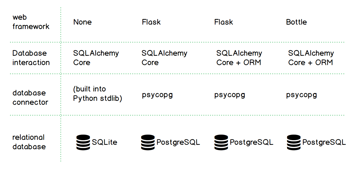 Example SQLAlchemy configurations with different web frameworks.