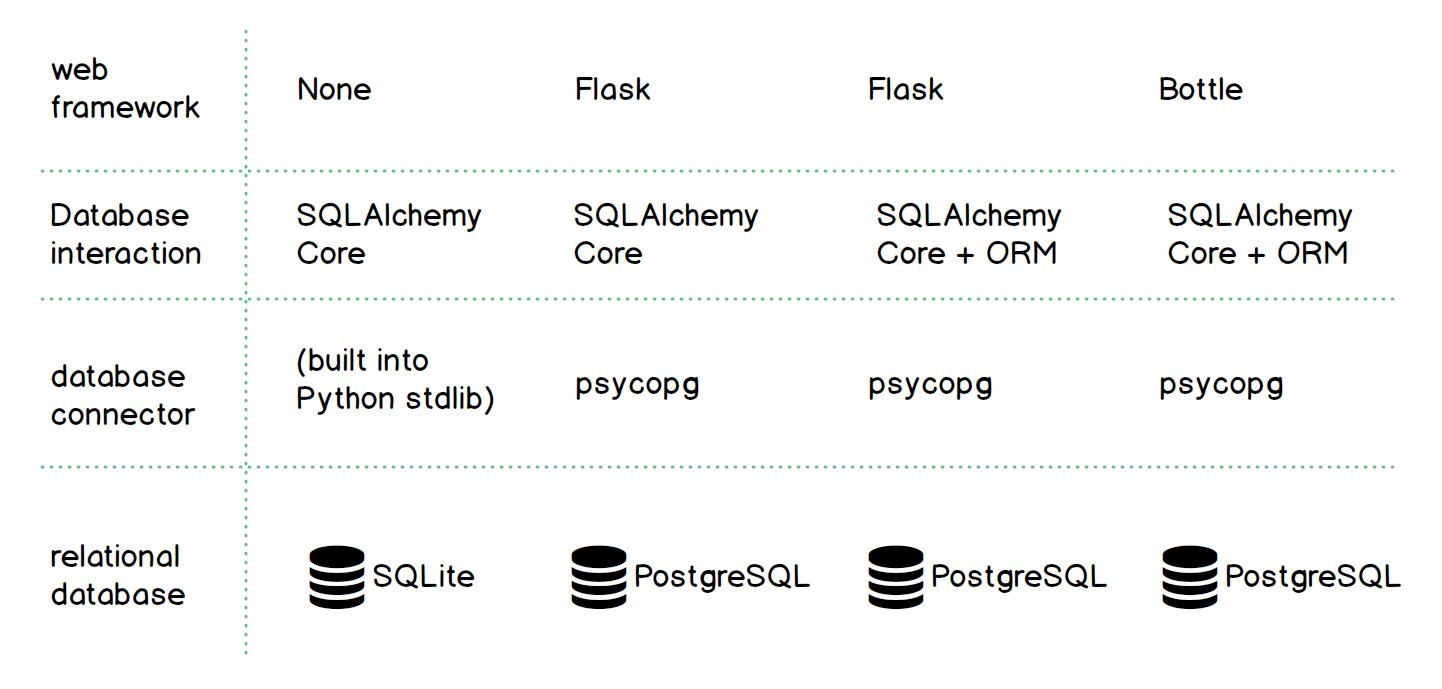 SQLAlchemy - Full Stack Python