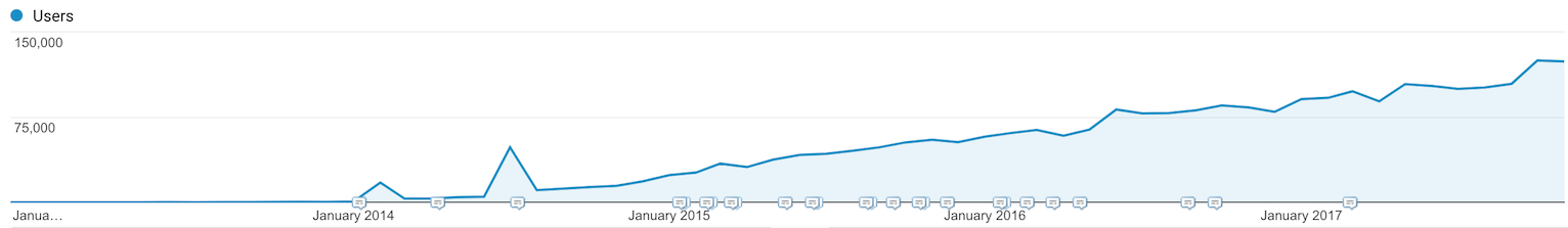 Full Stack Python traffic growth via Google Analytics.