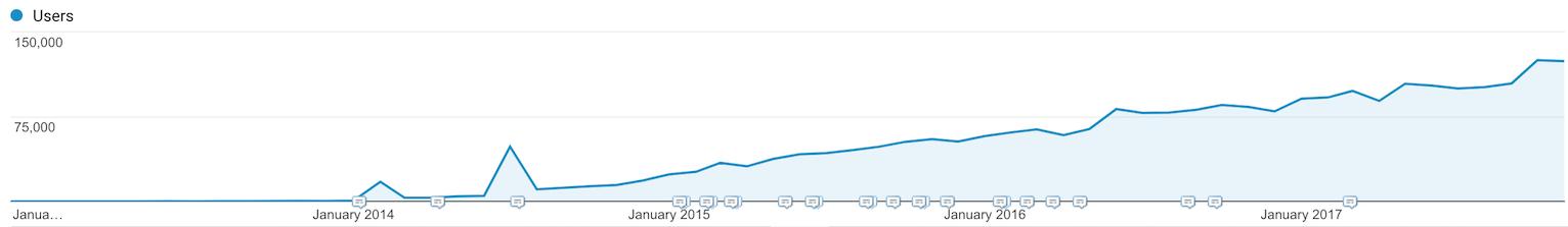 Full Stack Python traffic growth via Google Analytics.