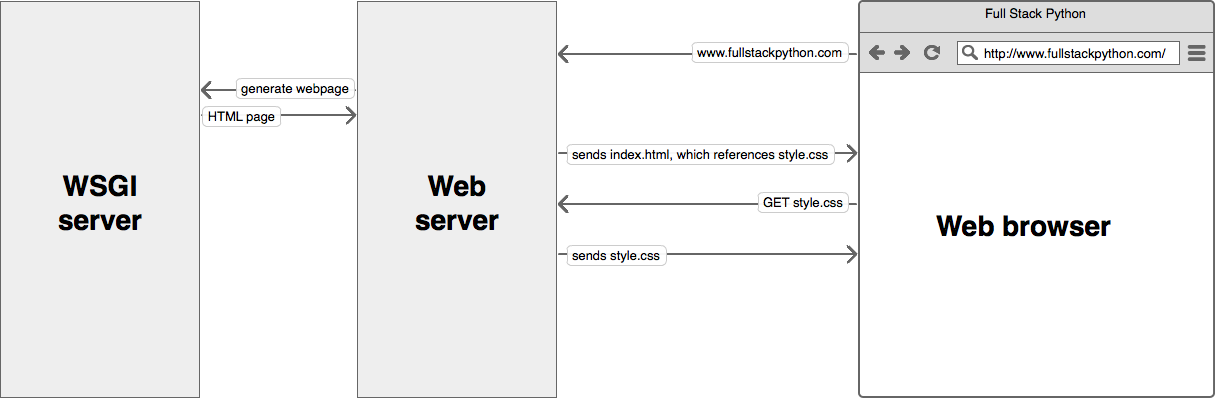 WSGI Server - Web server - Browser