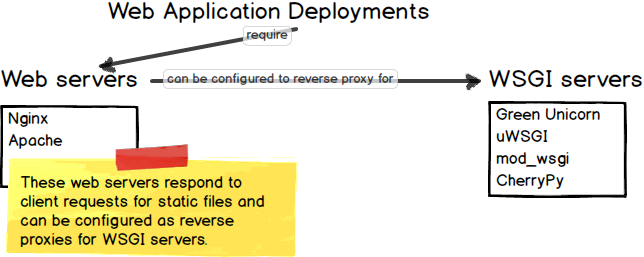 Python web application deployments rely on Nginx either as a web server or reverse proxy for WSGI servers.