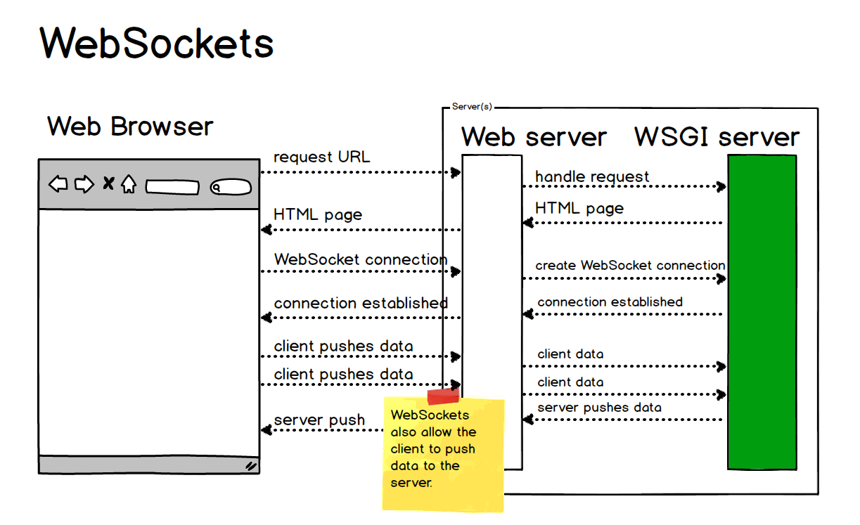 Websocket interaction