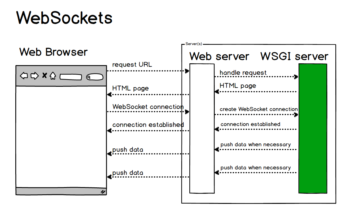 WebSockets - Full Stack Python