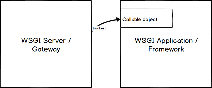 WSGI server invoking a WSGI application.